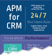 APM for CRM Infographic